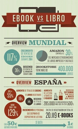 Infografía: e-book vs. libro